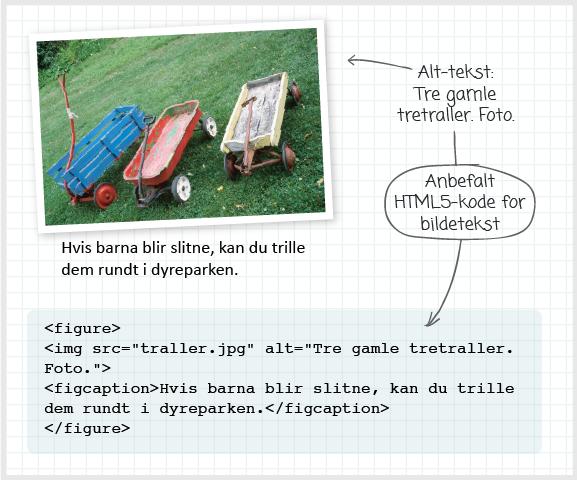 Instruks for hvordan man skal bruke tekst til et bilde